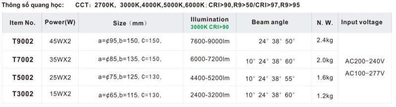 Thông số đèn tracklight T02 có driver độc lập
