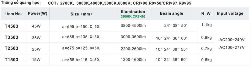 Thông số kỹ thuật đèn rọi T03 hay đèn tracklight có driver tích hợp