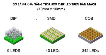 so sanh chip led DIP, SMD & COB