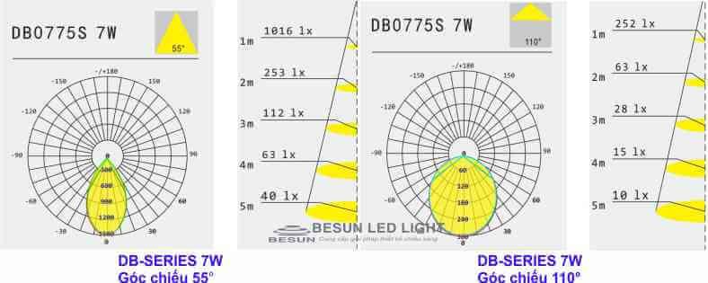 Đèn led âm trần downlight 55 & 110 độ