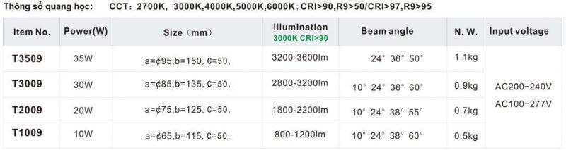 Thông số kỹ thuật đèn tracklight T09