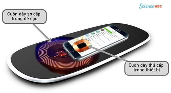 Sạc không dây là gì? Nguyên lý sạc không dây Iphone, Samsung