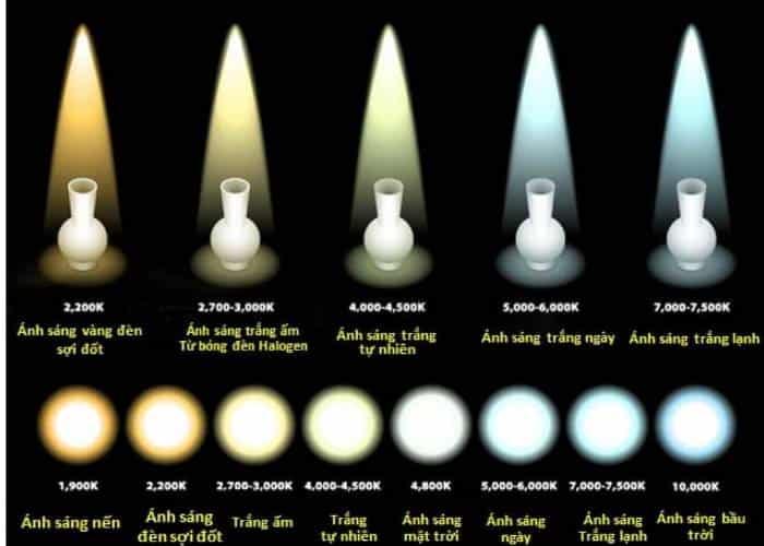 Bảng so sánh nhiệt độ màu
