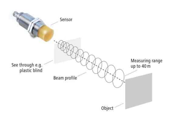 Nguyên lý hoạt động cảm biến radar