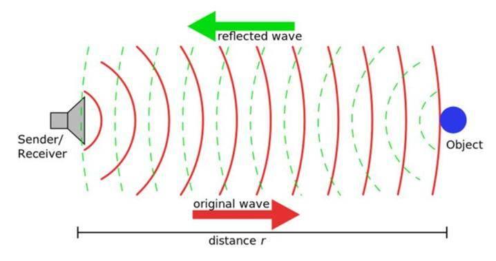 Cảm ứng radar là gì?